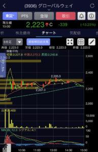 グローバルウェイ5分足チャート画像