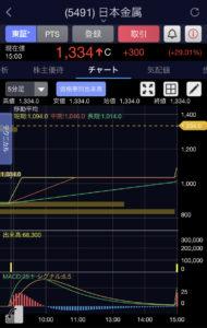 日本金属5分足チャート画像