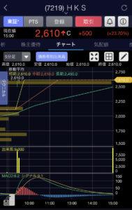HKS5分足チャート画像