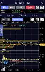 ITM5分足チャート画像