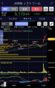 Jストリーム日足チャート画像