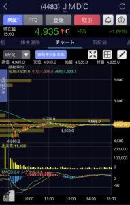 JMDC5分足チャート画像