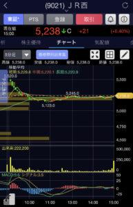 JR西日本5分足チャート画像