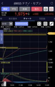 テクノ・セブン5分足チャート画像