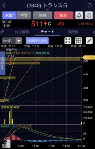 トランスG5分足チャート画像