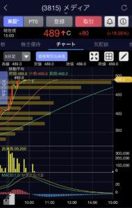 メディア5分足チャート画像