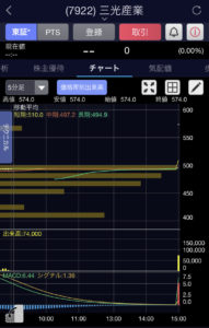三光産業5分足チャート画像