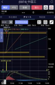中国工5分足チャート画像
