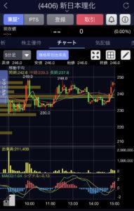 新日本理化5分足チャート画像