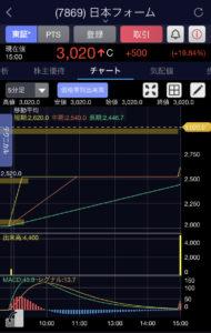 日本フォーム5分足チャート画像