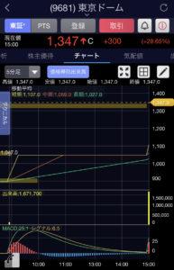 東京ドーム5分足チャート画像