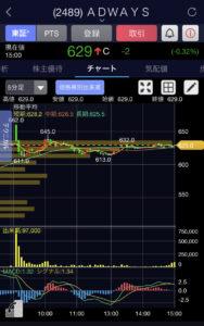 ADWAYS5分足チャート画像